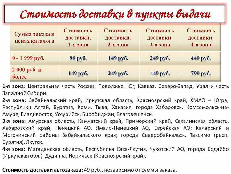 Стоимость доставки продукции Faberlic в пункты выдачи