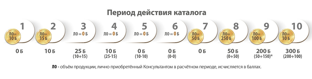 Акции: Программа «Faberlic-клуб»