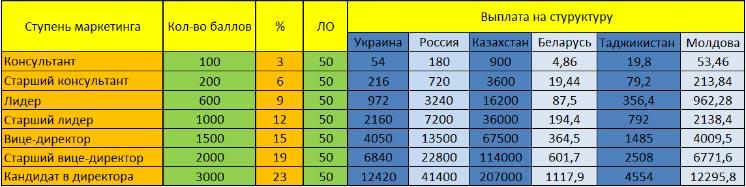 Таблица выплат на структуру FABERLIC по странам