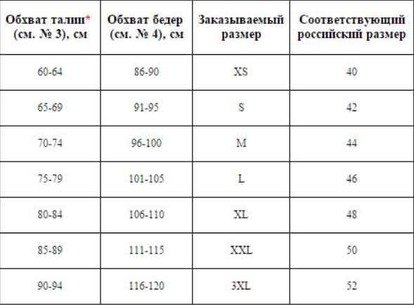 Таблица определения размера трусов