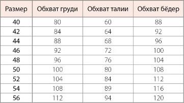 Таблица размеров платьев